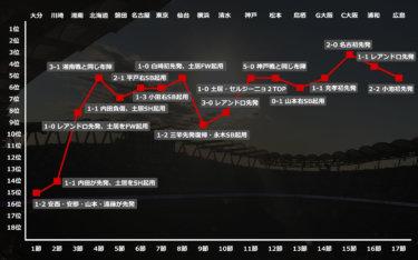 鹿島アントラーズの2019年Jリーグをトピックスとグラフで振り返る【前半戦】